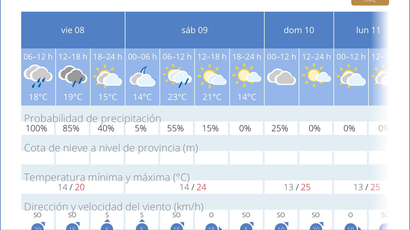 temperatura de verano